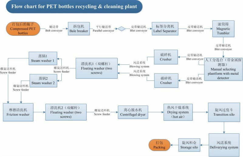 Flow chart for PET bottles recycling & washing & cleanning plant